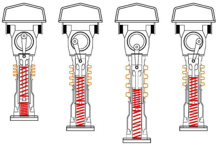 Các trạng thái hoạt động của máy đầm cóc